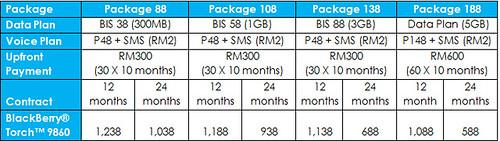 Celcom BlackBerry® Torch™ 9860 Biz Plan