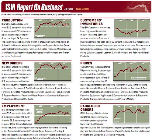 www.ism.ws/files/ISMReport/ROB201108.pdf
