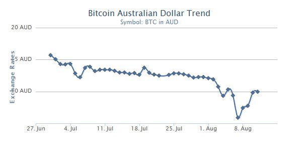bitcoin_aud_graph