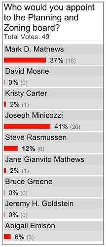 P&Z Online Poll