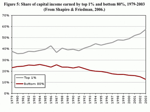 look-at-the-wealth-gap-grow