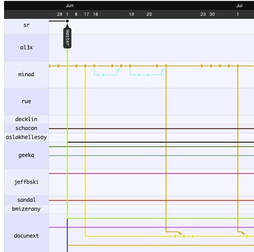 Github code visualization