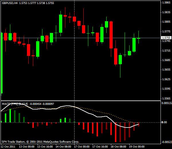 GBP/USD, торговля внутри дня от уровней Мюррея и Фибоначчи - европейская сессия 19 октября 2011