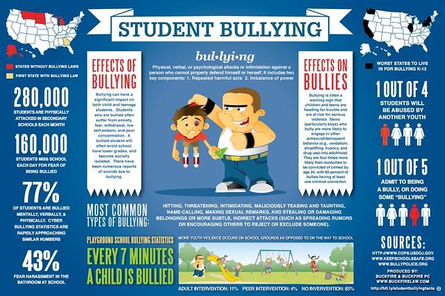 Maltraitance inter-élèves, bizutage