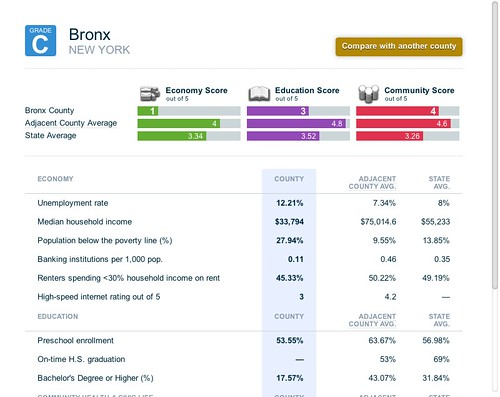 Profile of Bronx, NY comparing it to regional averages