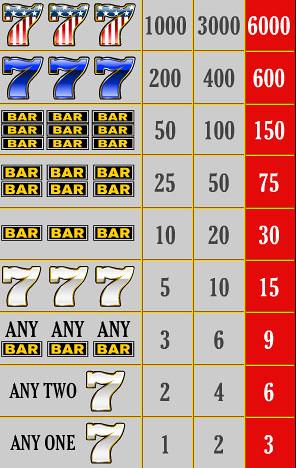 free Red White Blue 1 Line slot game symbols