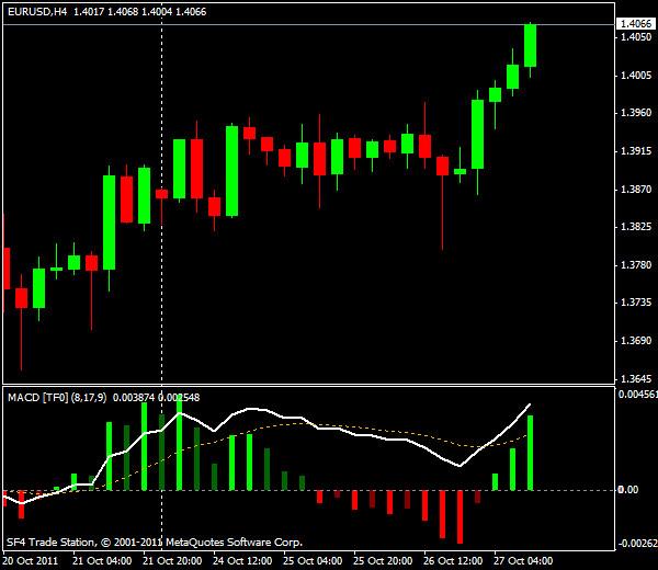 Прогнозы форекс: EUR/USD, американская сессия 27 октября 2011