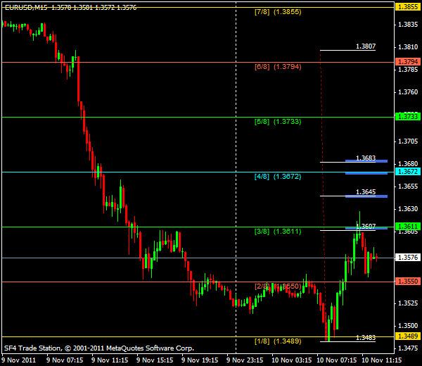 Прогнозы форекс: EUR/USD, американская сессия 10 ноября 2011