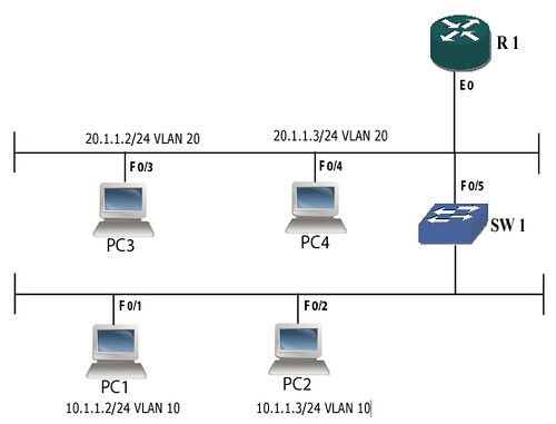 3. IMPLEMENTING INTER-VLAN ROUTING