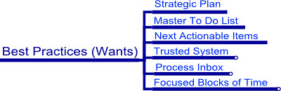 What we want from our productivity patterns