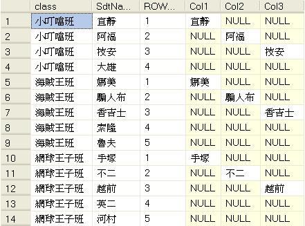 [SQL] 字串欄位轉置 - 2