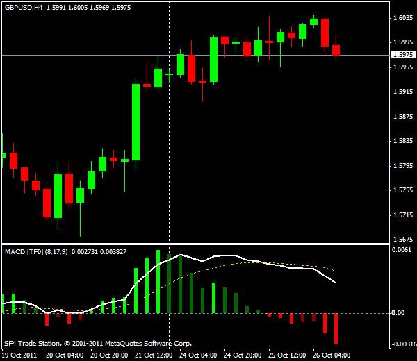 Прогнозы форекс: GBP/USD, американская сессия 26 октября 2011