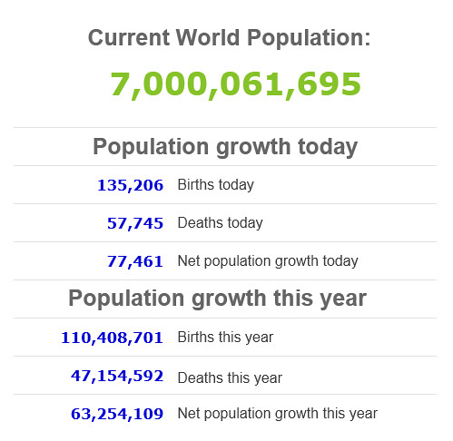 World population 1-Nov-11