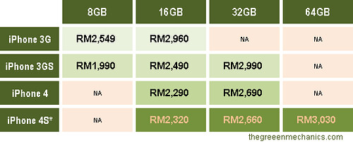 iphone price nframe