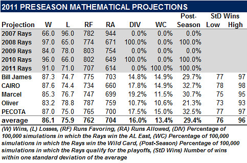 The 2011 Preseason Mathematical Projections: A Look Back