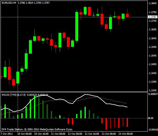 EUR/USD, торговля внутри дня от уровней Мюррея и Фибоначчи - европейская сессия 14 октября 2011