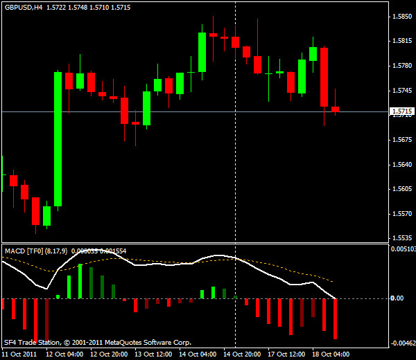 GBP/USD, торговля внутри дня от уровней Мюррея и Фибоначчи - американская сессия 18 октября 2011