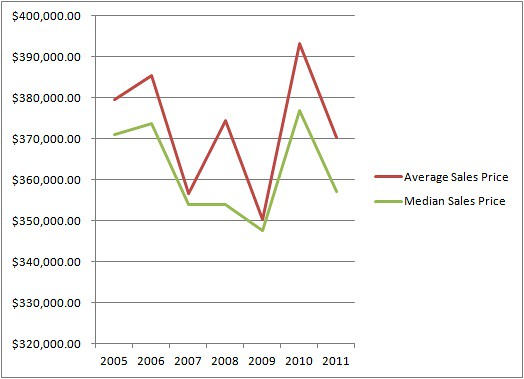 Condominium - Average & Median Sale Prices - 2005-2011 YTD 3rd Qtr