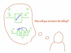 Structuring the telling