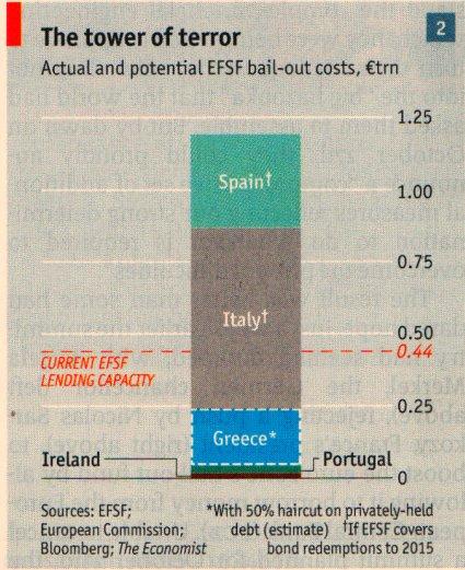 11j28 Economist Torre del Terror Costo bancarrotas