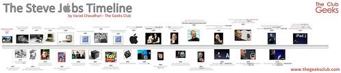 Steve-Jobs-Timeline