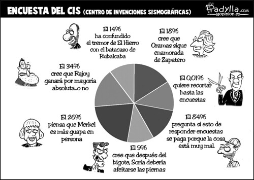 Padylla_2011_11_04_Encuesta del CIS