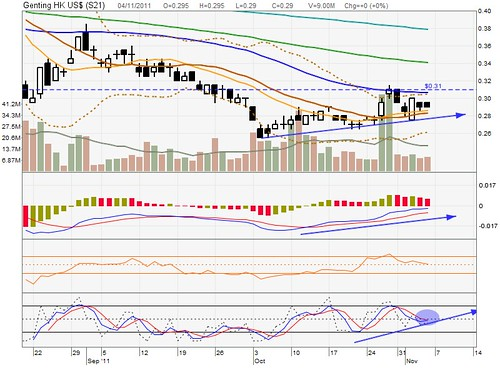 Genting HK (Poised for further upside)