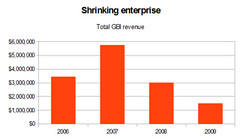 shrinking revenue