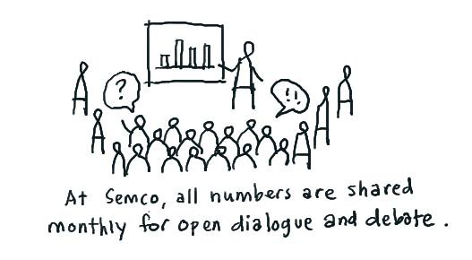 Democratic management at Semco