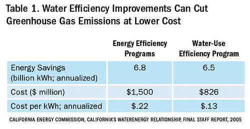 Table 1. Water Efficiency Improvements Can Cut Greenhouse Gas Emissions at Lower Cost