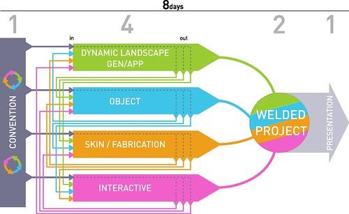 workshop concept on Strelka