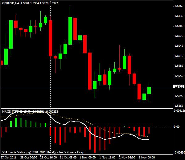 Прогнозы форекс: GBP/USD, европейская сессия 3 ноября 2011