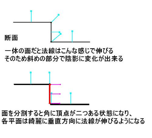 法線分割図