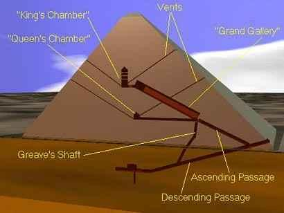 Khufu known tunnel layout