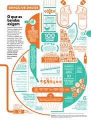 O que as bandas exigem (Gabriel Gianordoli) Tags: music magazine design editorial visualization infographic