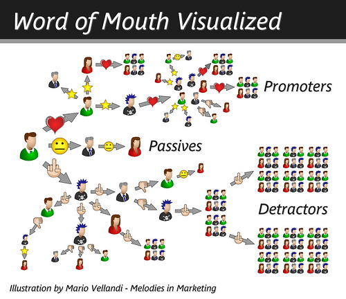 WOM - Word of Mouth Visualized