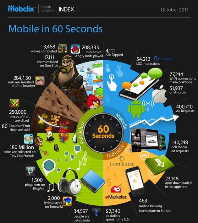 mobile 60 seconds