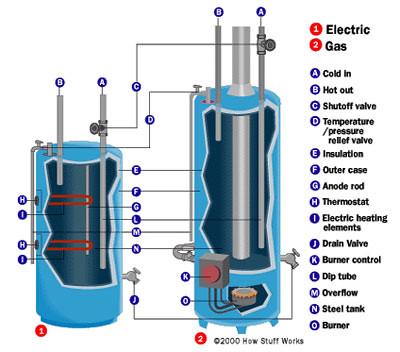 Water Heater Repairs Water Heater Cd Player Repair