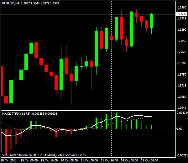 Прогнозы форекс: EUR/USD, европейская сессия 25 октября 2011