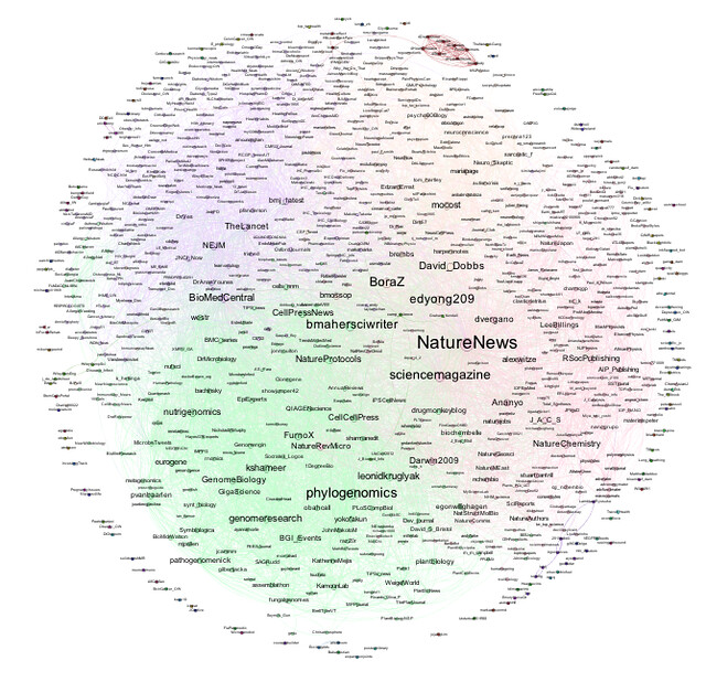 Connections between altmetric Sept. tweeps w/ 10+ updates