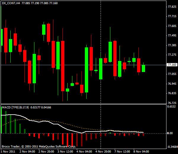Прогнозы форекс: EUR/USD, американская сессия 8 ноября 2011