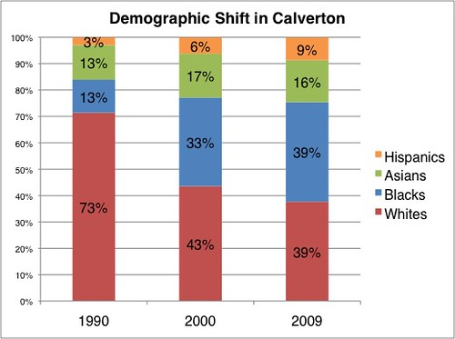 Demographic Shift in Calverton