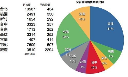 2011年10月台灣各地團購金額比例