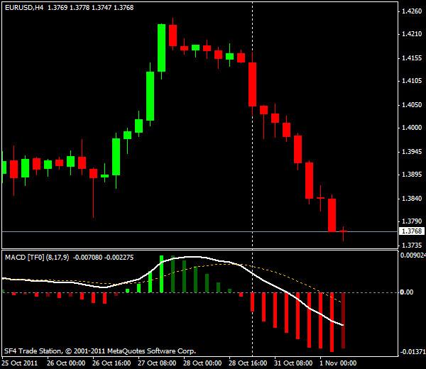 Прогнозы форекс: EUR/USD, европейская сессия 1 ноября 2011