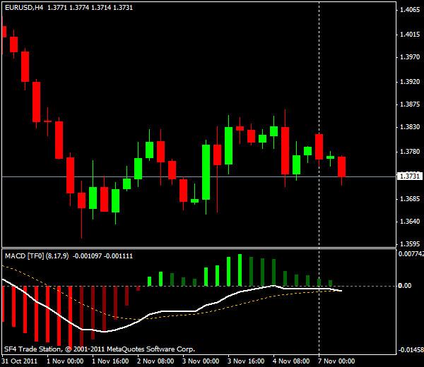 Прогнозы форекс: EUR/USD, европейская сессия 7 ноября 2011