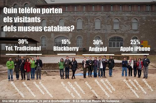 Estadística_mòbils_museus_catalunya_twitter