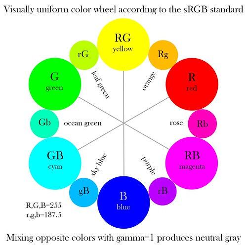 Visually-uniform color wheel