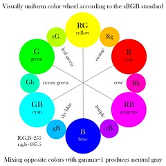 Visually Uniform Color Wheel