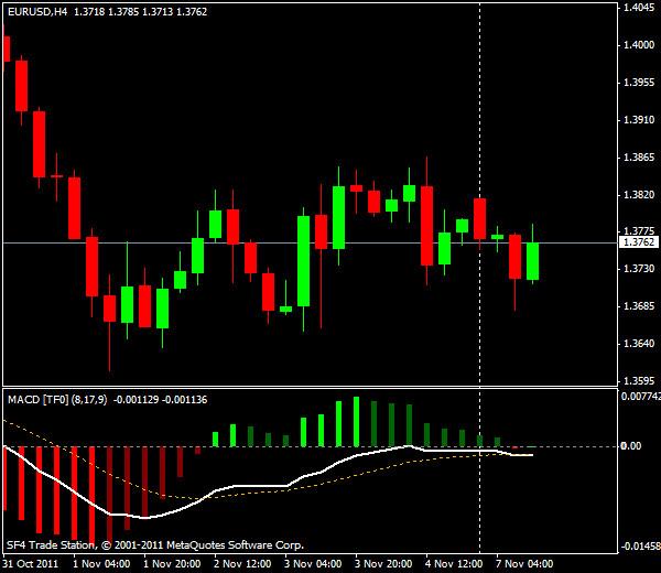 Прогнозы форекс: EUR/USD, американская сессия 7 ноября 2011