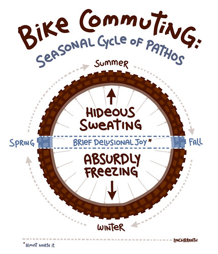 Bike Commuting Cycle Of Pathos